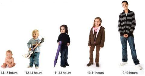 Mennyi alvás elegendő? - alvászavar kezelése Győr - alvászavar, inszomnia, alvás, alváshiány, győri pszichiáter, pszichiáter Győr, depresszió, pánik, pszichológus