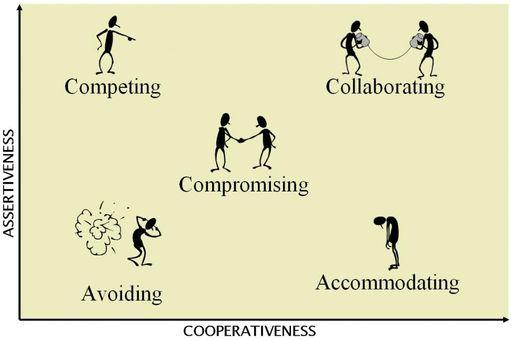 Oldja meg a konfliktusokat - konfliktusok, munkahelyi stressz, probléma, állás, munkapszichológus, győri pszichiáter, pszichiáter Győr, depresszió, pánik, alvászavar, pszichológus
