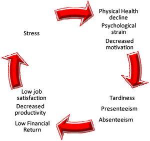 Tippek a munkahelyi stressz kezelésére - Dr. Kopácsi László pszichiáter Győr - munkahelyi stressz, munkahelyi stresszkezelés,